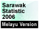 download the Statistic on Sarawak
